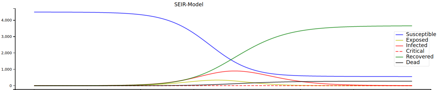 модель seir для прогнозирования распространения эпидемий