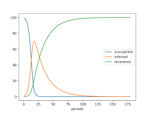 модель sir для прогнозирования распространения эпидемий