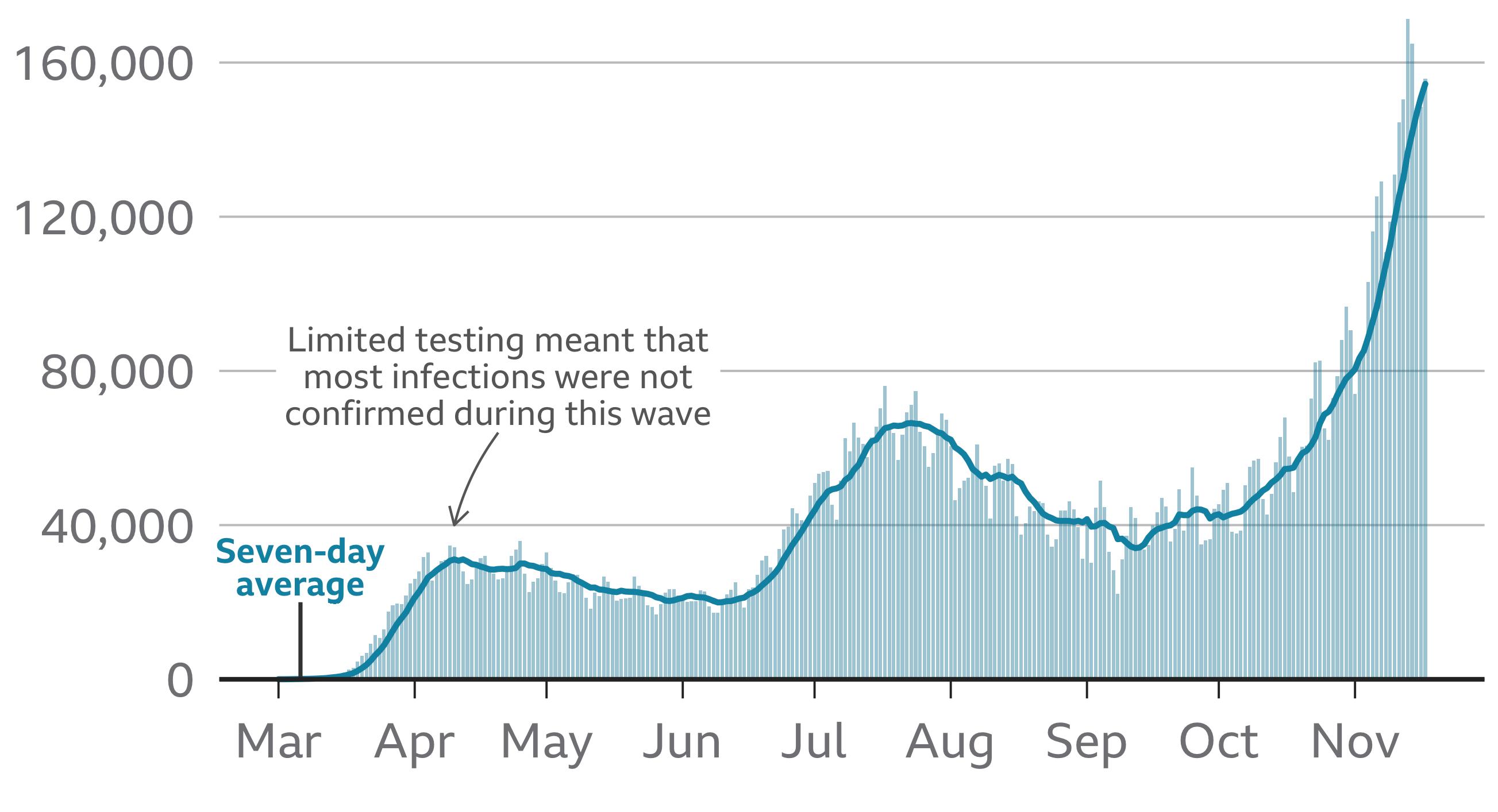 история заражений в США коронавирусом с весны 2020