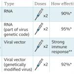 сравнение вакцин от коронавируса на сегодня