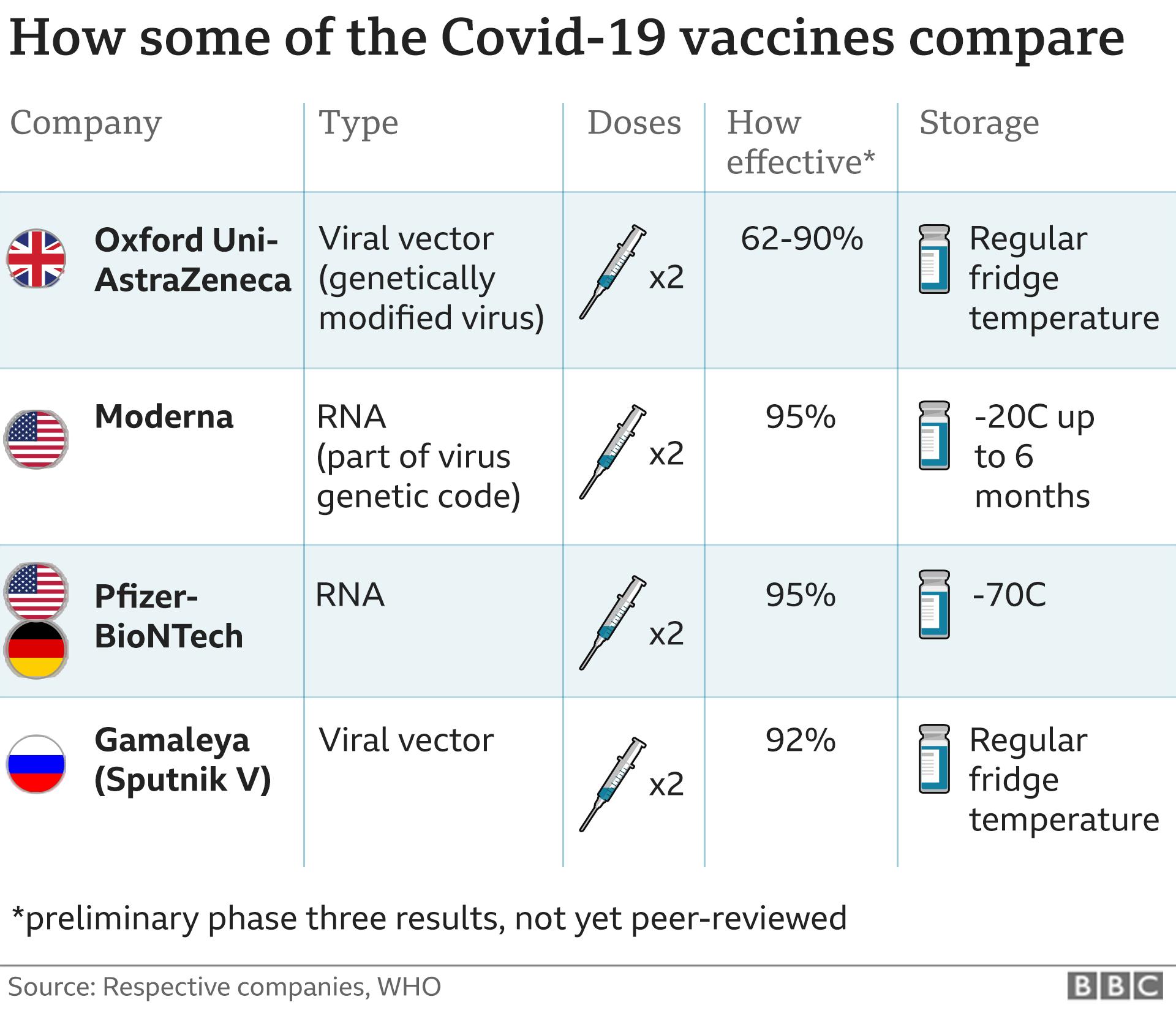 сравнение вакцин от ковид-19
