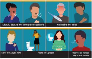 8 главных симптомов коронавируса