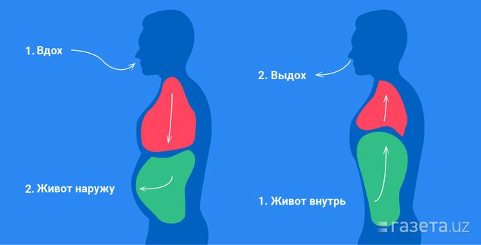 Дыхательная гимнастика при коронавирусе. Правильное дыхание.